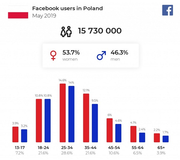 Biznes online - klienci facebook